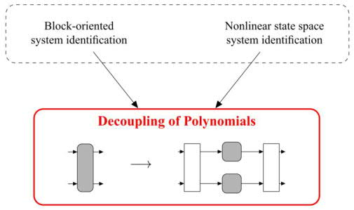 block oriented systems