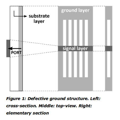 Defective ground structure