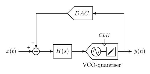 VCO-based ΣΔ -ADC