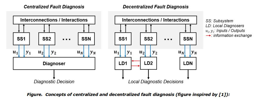Concepts of centralized and decentralized fault diagnosis