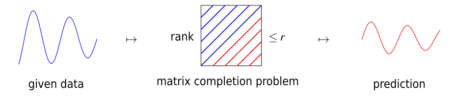 matrix completion problem