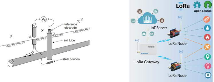 LoRa based communication