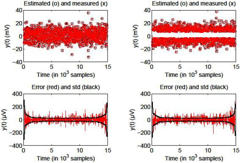 Comparison between the estimated (o) and measured (x) missing output samples